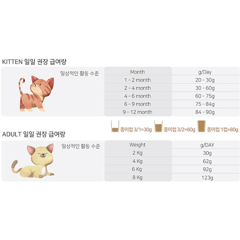 블루베이 애니메잇 인도어캣 헤어볼 연어&치킨 2kg